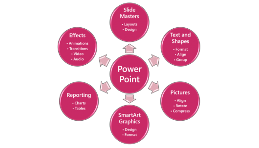 PowerPoint-Training-Topics-1024x587